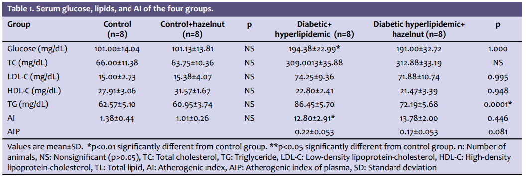 Serum glucose, lipids, and atherogenic indexes of the four groups